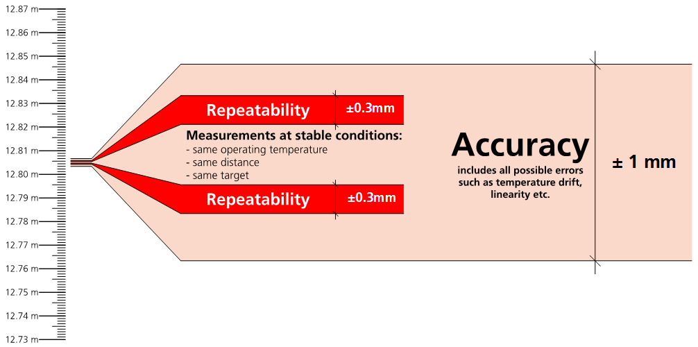 What is the repeatability?