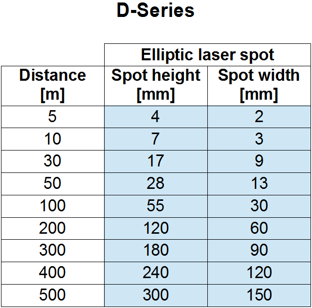 What is the size of the laser spot?